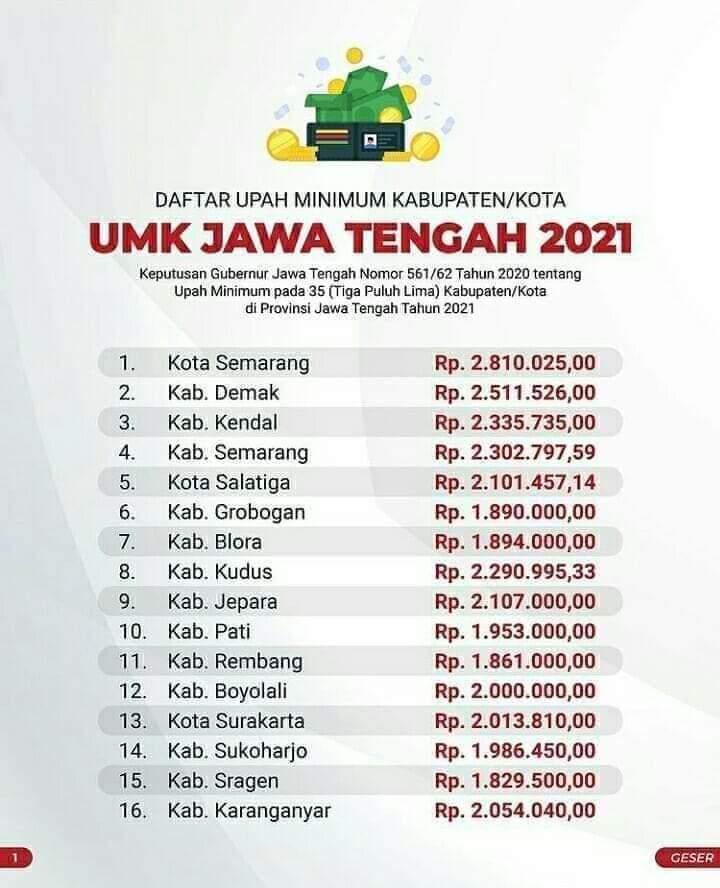 Berikut Daftar Lengkap UMK 35 Kabupaten/Kota Se-Jawa